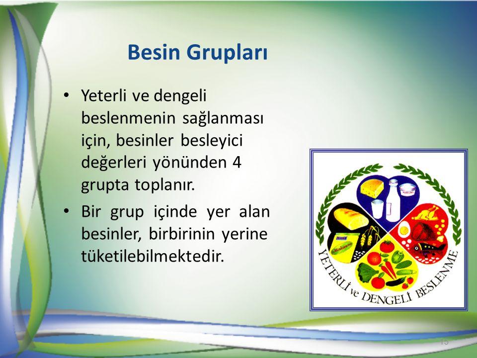 Besin Grupları Yeterli ve dengeli beslenmenin sağlanması için, besinler besleyici değerleri yönünden 4 grupta toplanır.