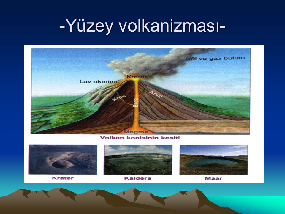 VOLKAN ŞEKİLLERİ Yeryüzüne kırık hatları boyunca çıkan magma, üzerindeki basınç etkisi ortadan kalktığında akışkan bir hâl alır.