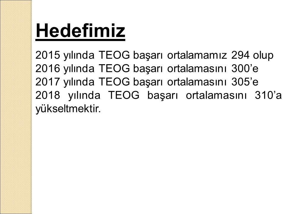 Hedefimiz 2015 yılında TEOG başarı ortalamamız 294 olup 2016 yılında TEOG başarı ortalamasını 300'e 2017 yılında TEOG başarı ortalamasını 305'e 2018 yılında TEOG başarı ortalamasını 310'a yükseltmektir.