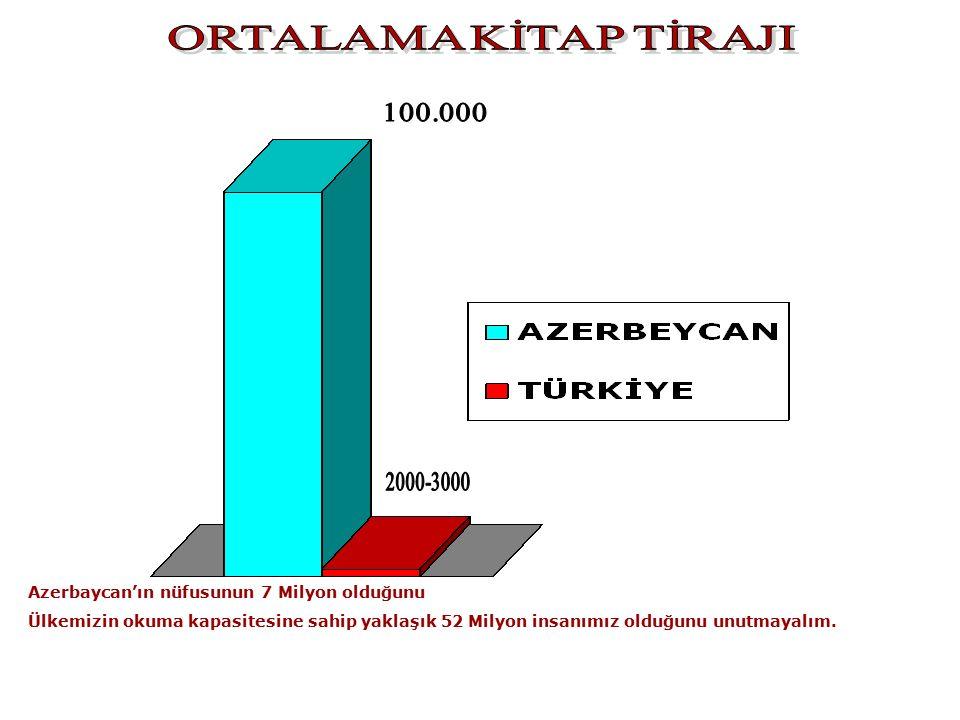 Azerbaycan'ın nüfusunun 7 Milyon olduğunu Ülkemizin okuma kapasitesine sahip yaklaşık 52 Milyon insanımız olduğunu unutmayalım.