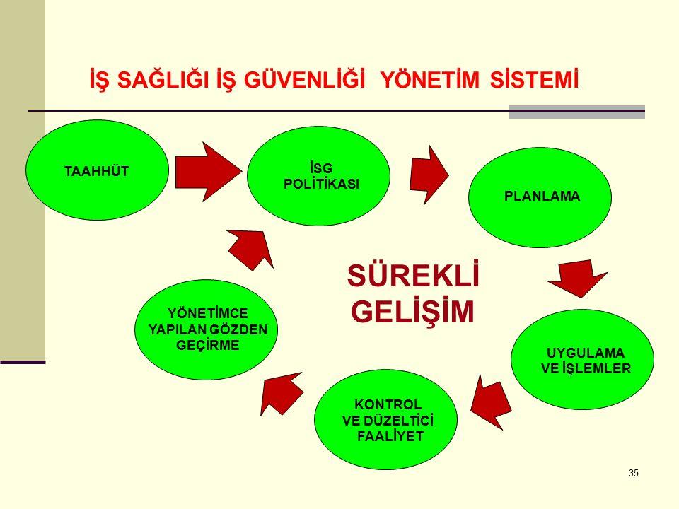 34 Yönetim sistemlerinde de esas alınan 8 temel prensip şunlardır;  - Odaklılık  - Liderlik  - Çalışanların katılımı  - Süreçlerle yönetim  - Sis