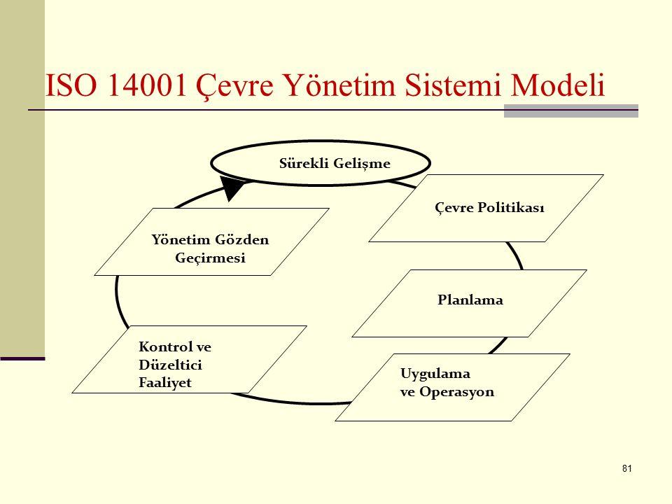 80 ISO 14001 - ISO 1400 Çevre Yönetim Sistemi standardı ISO tarafından 1996 yılı Eylül ayında yayınlanarak hayata geçirildi. - ISO 14001 bir ürün stan
