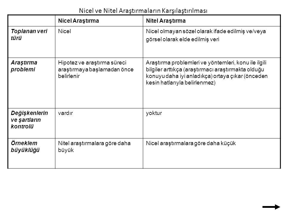 Nicel AraştırmaNitel Araştırma Toplanan veri türü NicelNicel olmayan sözel olarak ifade edilmiş ve/veya görsel olarak elde edilmiş veri Araştırma prob