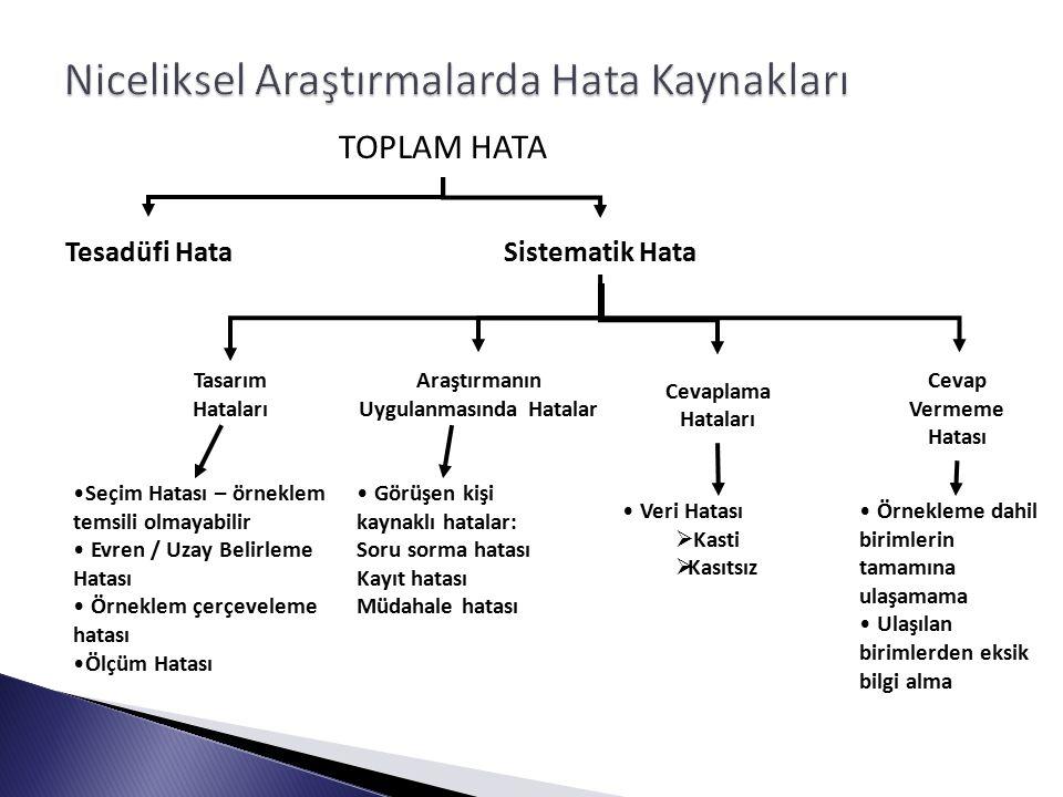 TOPLAM HATA Tesadüfi Hata Sistematik Hata Tasarım Hataları Araştırmanın Uygulanmasında Hatalar Cevap Vermeme Hatası Cevaplama Hataları Seçim Hatası –