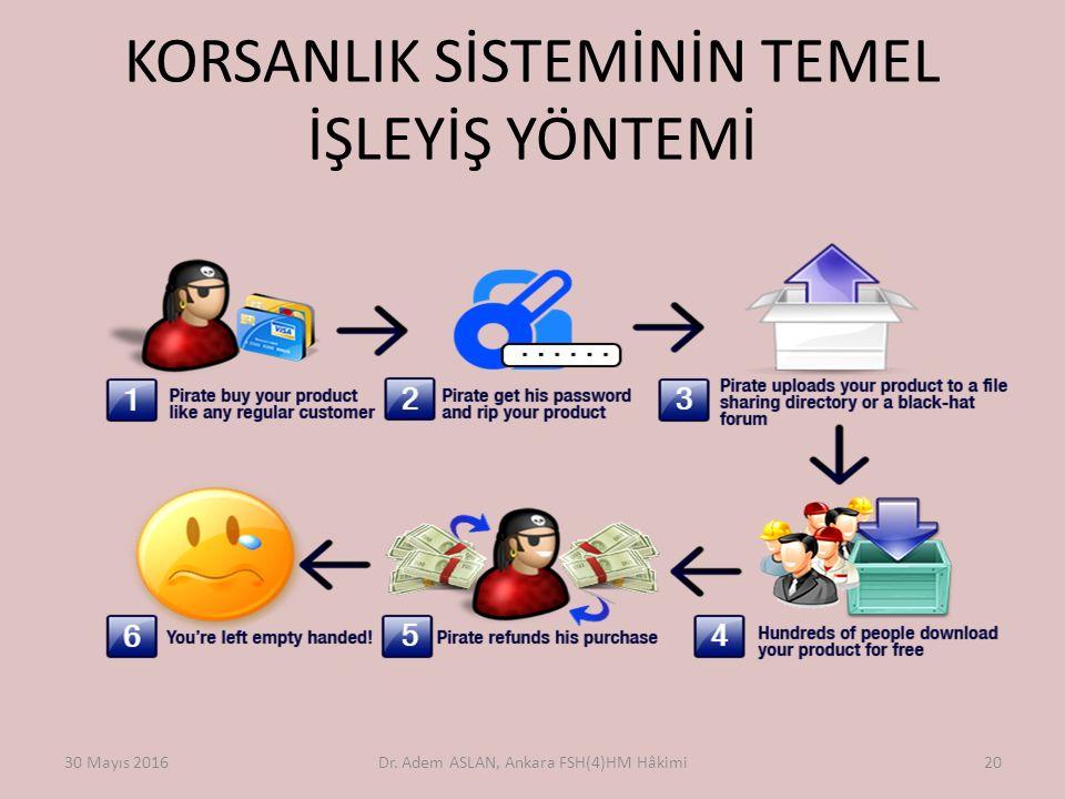 KORSANLIK SİSTEMİNİN TEMEL İŞLEYİŞ YÖNTEMİ 30 Mayıs 2016Dr. Adem ASLAN, Ankara FSH(4)HM Hâkimi20