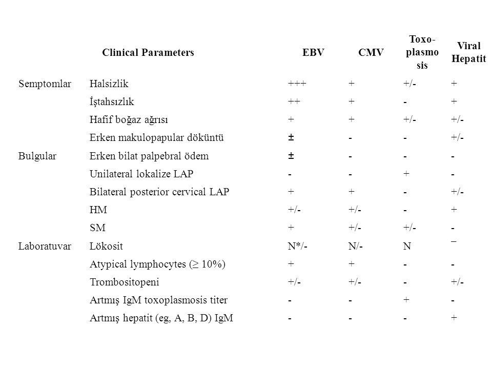 Clinical ParametersEBVCMV Toxo- plasmo sis Viral Hepatit SemptomlarHalsizlik+++++/-+ İştahsızlık+++-+ Hafif boğaz ağrısı+++/- Erken makulopapular dökü