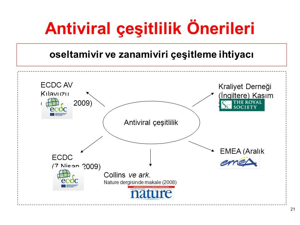 Antiviral çeşitlilik Önerileri oseltamivir ve zanamiviri çeşitleme ihtiyacı Antiviral çeşitlilik Kraliyet Derneği (İngiltere) Kasım 2006 EMEA (Aralık 2007) Collins ve ark.