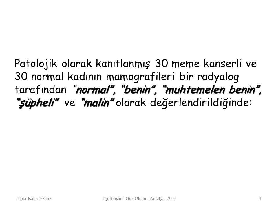 """Tıpta Karar VermeTıp Bilişimi Güz Okulu - Antalya, 200314 normal"""", """"benin"""", """"muhtemelen benin"""", """"şüpheli"""" """"malin"""" Patolojik olarak kanıtlanmış 30 meme"""