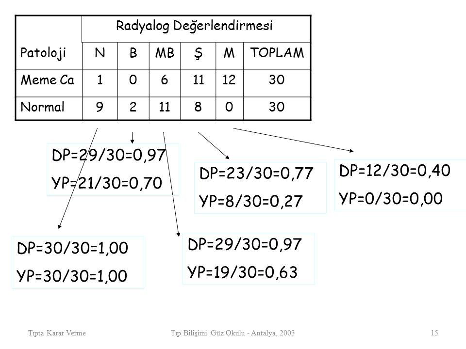 Tıpta Karar VermeTıp Bilişimi Güz Okulu - Antalya, 200315 Radyalog Değerlendirmesi PatolojiNBMBŞMTOPLAM Meme Ca106111230 Normal92118030 DP=12/30=0,40 YP=0/30=0,00 DP=23/30=0,77 YP=8/30=0,27 DP=29/30=0,97 YP=19/30=0,63 DP=29/30=0,97 YP=21/30=0,70 DP=30/30=1,00 YP=30/30=1,00