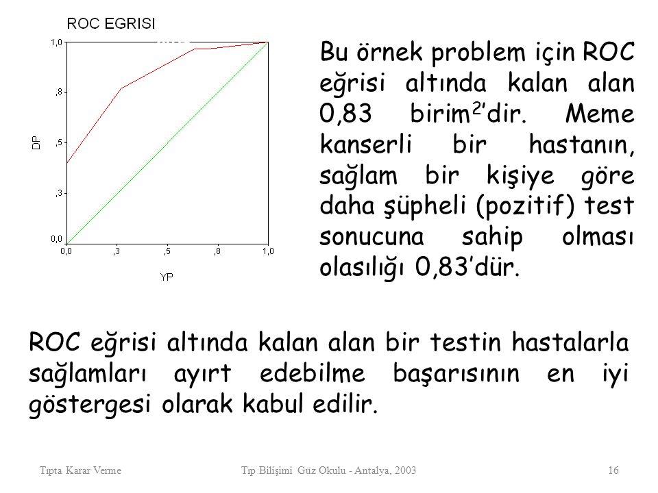 Tıpta Karar VermeTıp Bilişimi Güz Okulu - Antalya, 200316 M Ş MB B Bu örnek problem için ROC eğrisi altında kalan alan 0,83 birim 2 'dir.