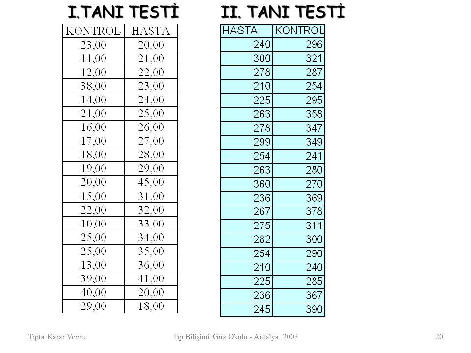 Tıpta Karar VermeTıp Bilişimi Güz Okulu - Antalya, 200320 I.TANI TESTİ II. TANI TESTİ