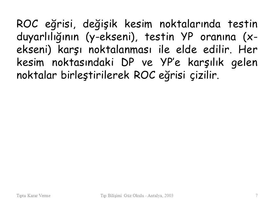Tıpta Karar VermeTıp Bilişimi Güz Okulu - Antalya, 20037 ROC eğrisi, değişik kesim noktalarında testin duyarlılığının (y-ekseni), testin YP oranına (x- ekseni) karşı noktalanması ile elde edilir.