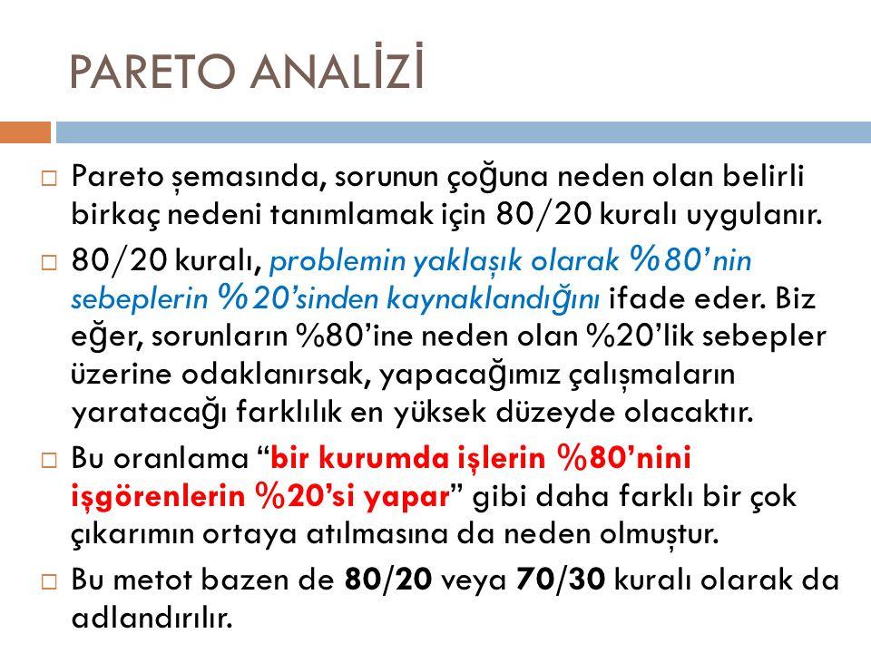 PARETO ANAL İ Z İ  Pareto şemasında, sorunun ço ğ una neden olan belirli birkaç nedeni tanımlamak için 80/20 kuralı uygulanır.  80/20 kuralı, proble