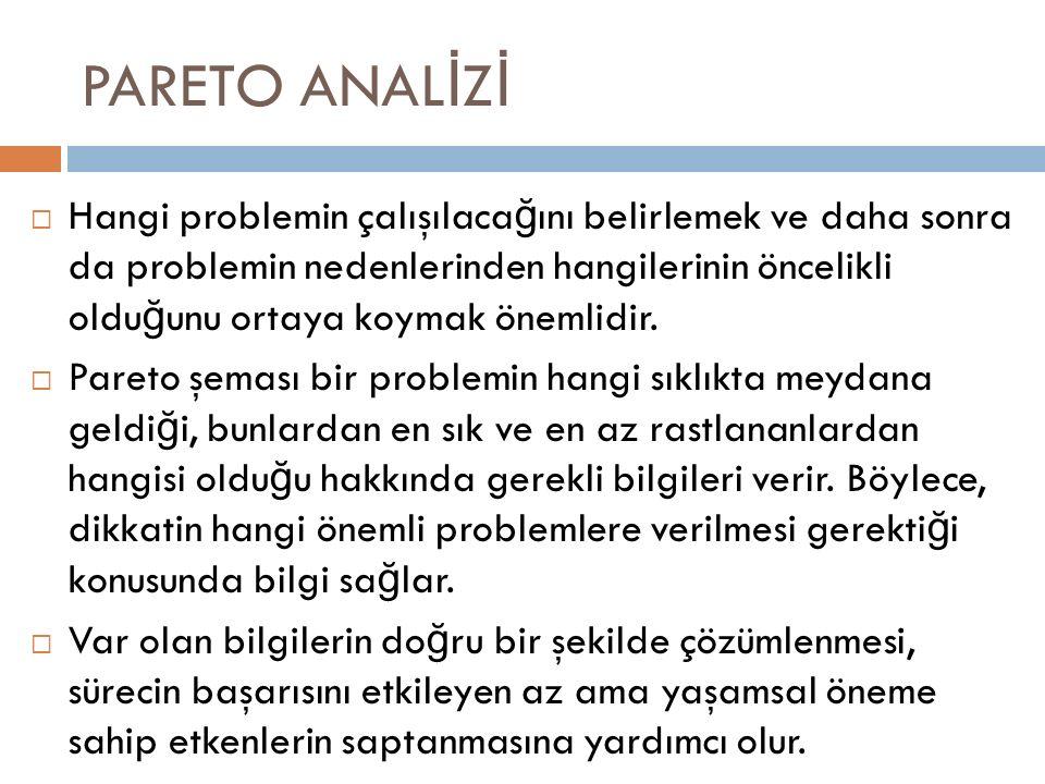 PARETO ANAL İ Z İ  Hangi problemin çalışılaca ğ ını belirlemek ve daha sonra da problemin nedenlerinden hangilerinin öncelikli oldu ğ unu ortaya koymak önemlidir.
