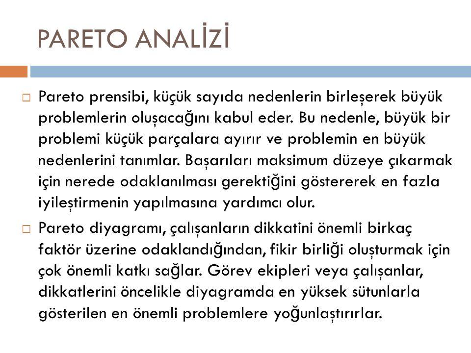 PARETO ANAL İ Z İ  Pareto prensibi, küçük sayıda nedenlerin birleşerek büyük problemlerin oluşaca ğ ını kabul eder.