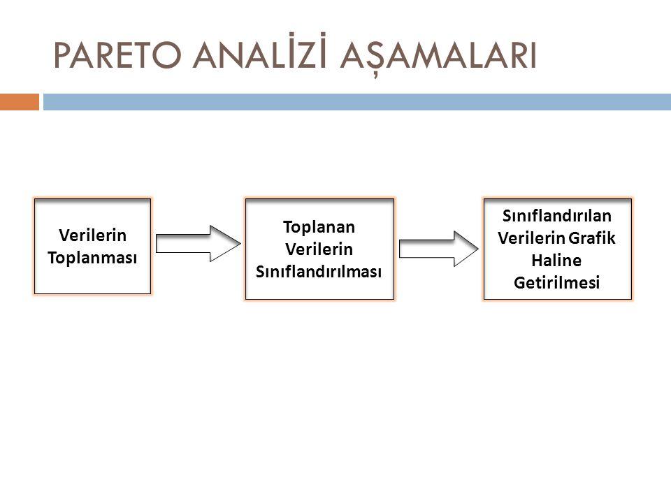 PARETO ANAL İ Z İ AŞAMALARI Verilerin Toplanması Toplanan Verilerin Sınıflandırılması Sınıflandırılan Verilerin Grafik Haline Getirilmesi