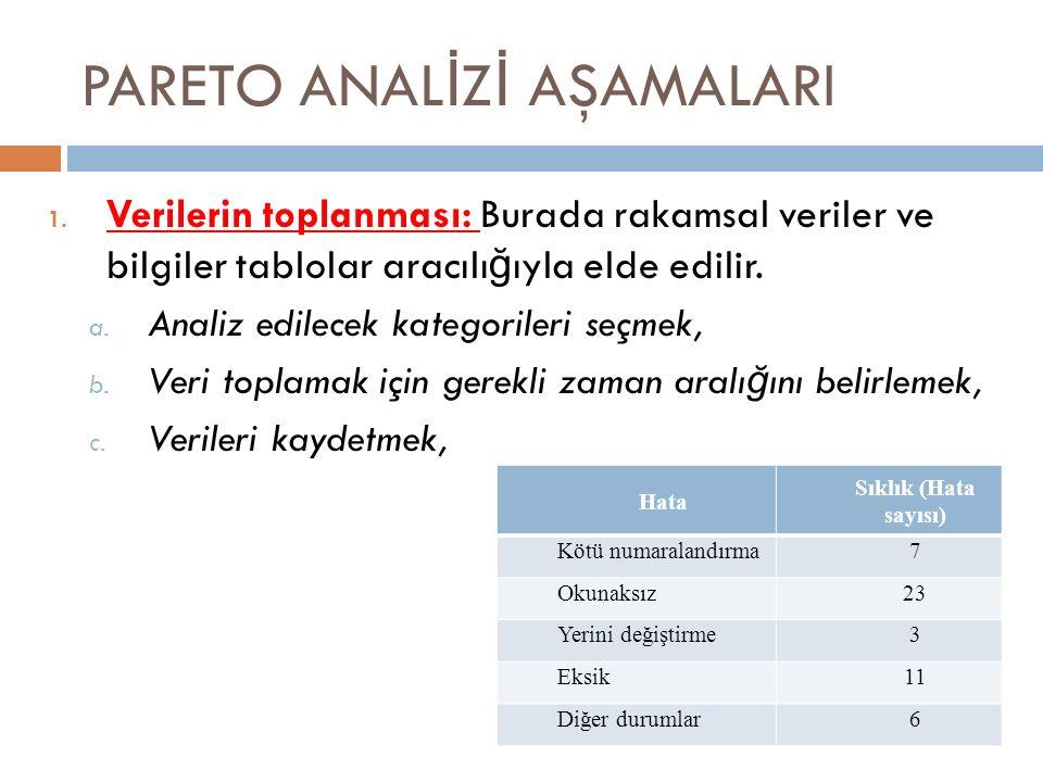PARETO ANAL İ Z İ AŞAMALARI 1.