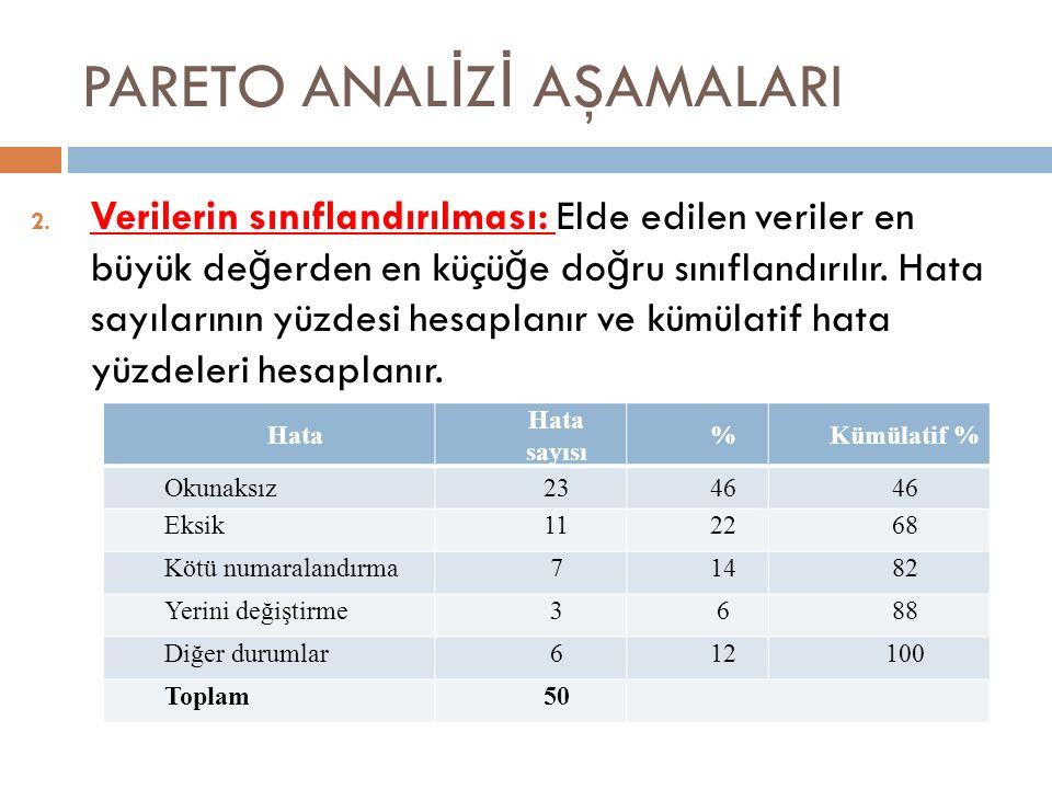 PARETO ANAL İ Z İ AŞAMALARI 2.