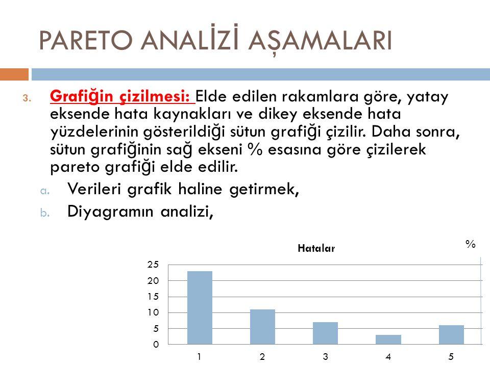 PARETO ANAL İ Z İ AŞAMALARI 3. Grafi ğ in çizilmesi: Elde edilen rakamlara göre, yatay eksende hata kaynakları ve dikey eksende hata yüzdelerinin göst
