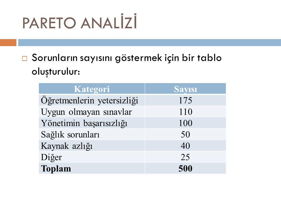 PARETO ANAL İ Z İ  Sorunların sayısını göstermek için bir tablo oluşturulur: KategoriSayısı Öğretmenlerin yetersizliği175 Uygun olmayan sınavlar110 Yönetimin başarısızlığı100 Sağlık sorunları50 Kaynak azlığı40 Diğer25 Toplam500