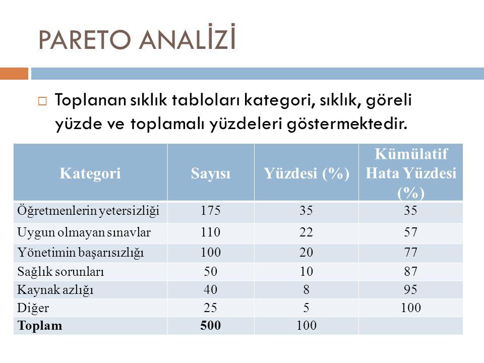 PARETO ANAL İ Z İ  Toplanan sıklık tabloları kategori, sıklık, göreli yüzde ve toplamalı yüzdeleri göstermektedir. KategoriSayısıYüzdesi (%) Kümülati