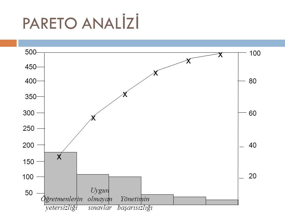 PARETO ANAL İ Z İ x 100 x x x x x 50 100 150 200 250 300 350 400 450 500 80 60 40 20 Öğretmenlerin yetersizliği Uygun olmayan sınavlar Yönetimin başarısızlığı