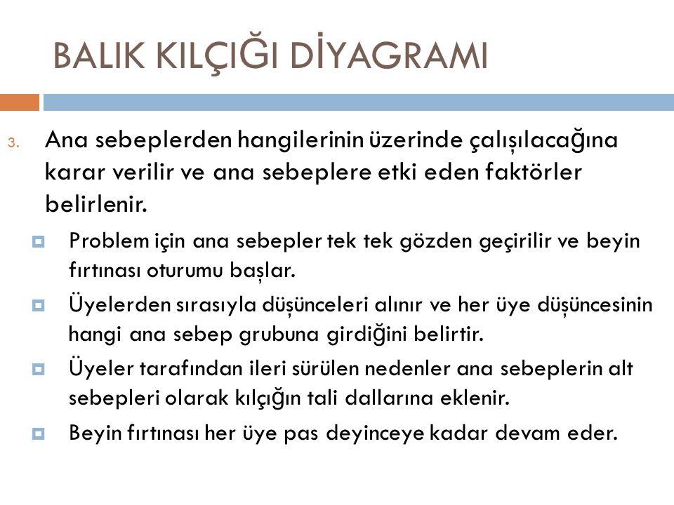 BALIK KILÇI Ğ I D İ YAGRAMI 3.