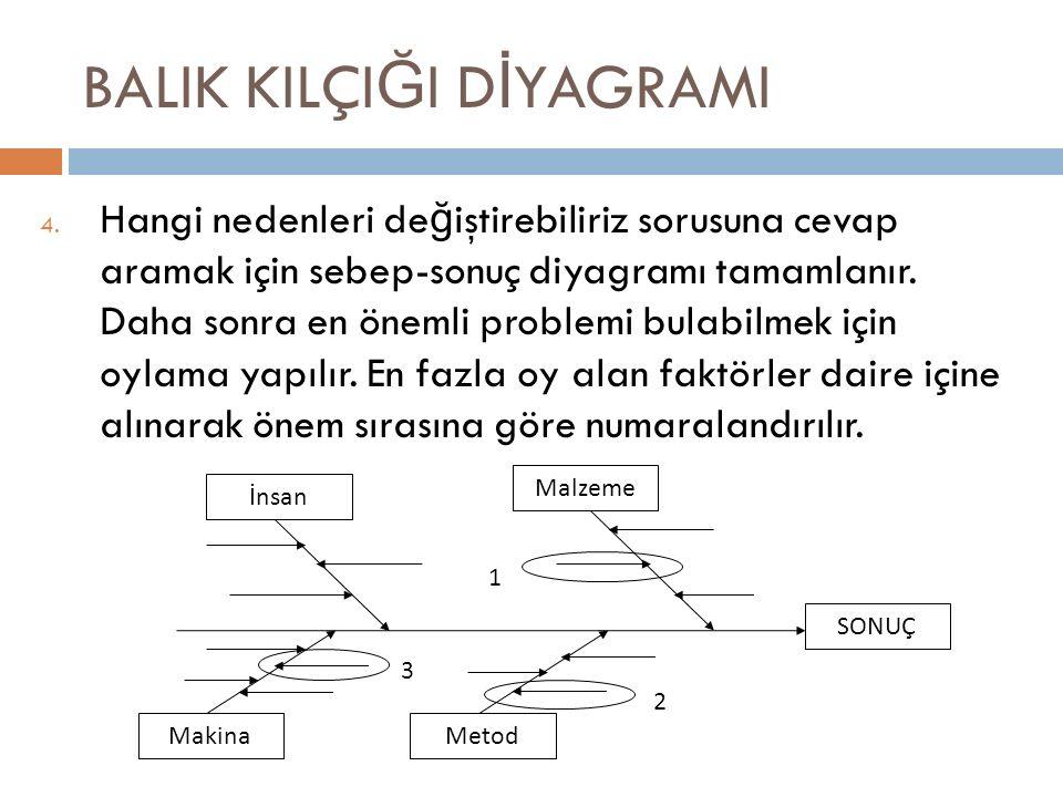 BALIK KILÇI Ğ I D İ YAGRAMI 4. Hangi nedenleri de ğ iştirebiliriz sorusuna cevap aramak için sebep-sonuç diyagramı tamamlanır. Daha sonra en önemli pr