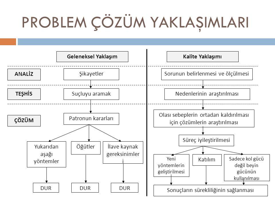 PROBLEM ÇÖZÜM YAKLAŞIMLARI ANALİZ TEŞHİS ÇÖZÜM Kalite Yaklaşımı Sorunun belirlenmesi ve ölçülmesi Nedenlerinin araştırılması Olası sebeplerin ortadan