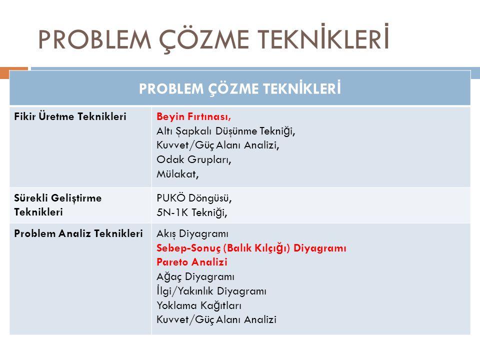 PROBLEM ÇÖZME TEKN İ KLER İ Fikir Üretme TeknikleriBeyin Fırtınası, Altı Şapkalı Düşünme Tekni ğ i, Kuvvet/Güç Alanı Analizi, Odak Grupları, Mülakat, Sürekli Geliştirme Teknikleri PUKÖ Döngüsü, 5N-1K Tekni ğ i, Problem Analiz TeknikleriAkış Diyagramı Sebep-Sonuç (Balık Kılçı ğ ı) Diyagramı Pareto Analizi A ğ aç Diyagramı İ lgi/Yakınlık Diyagramı Yoklama Ka ğ ıtları Kuvvet/Güç Alanı Analizi