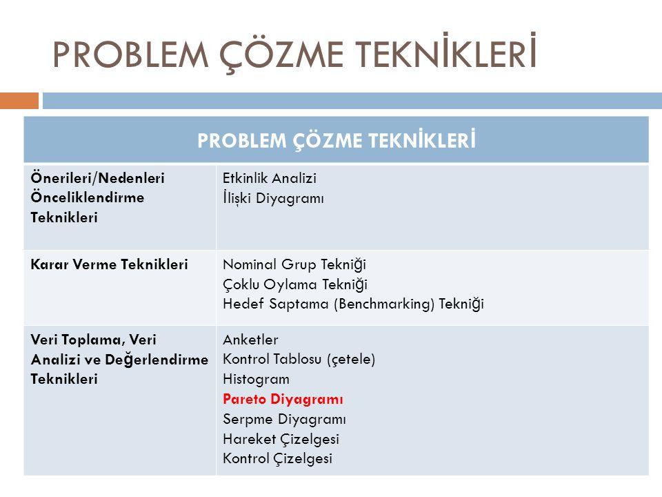 PROBLEM ÇÖZME TEKN İ KLER İ Önerileri/Nedenleri Önceliklendirme Teknikleri Etkinlik Analizi İ lişki Diyagramı Karar Verme Teknikleri Nominal Grup Tekn