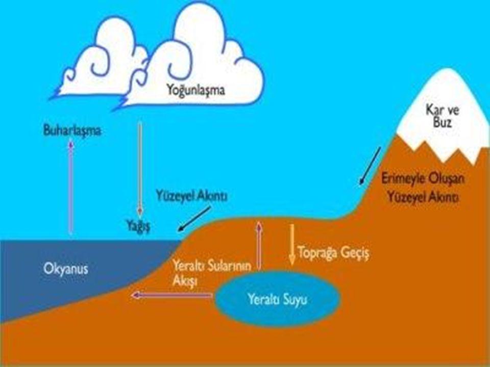 SUYUN ÖZELLİKLERİ Doğal sular, çözünmüş ve askı halinde bulunan yabancı maddeleri ihtiva eder.