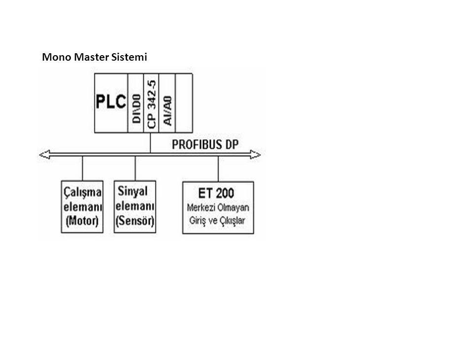 Multi Master Sistemi