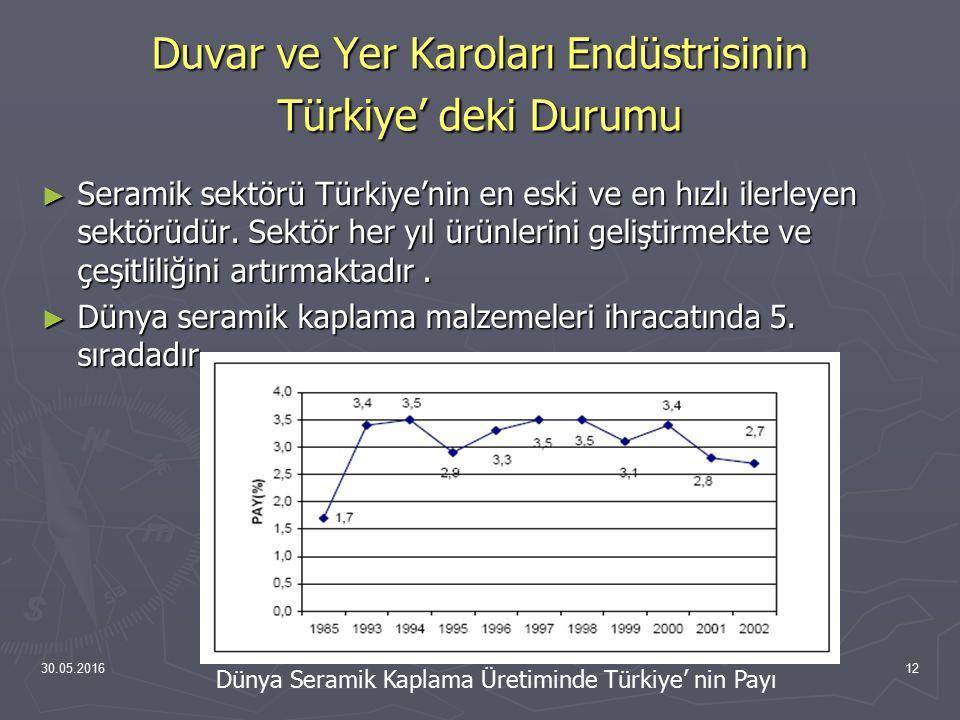 30.05.201612 Duvar ve Yer Karoları Endüstrisinin Türkiye' deki Durumu ► Seramik sektörü Türkiye'nin en eski ve en hızlı ilerleyen sektörüdür. Sektör h