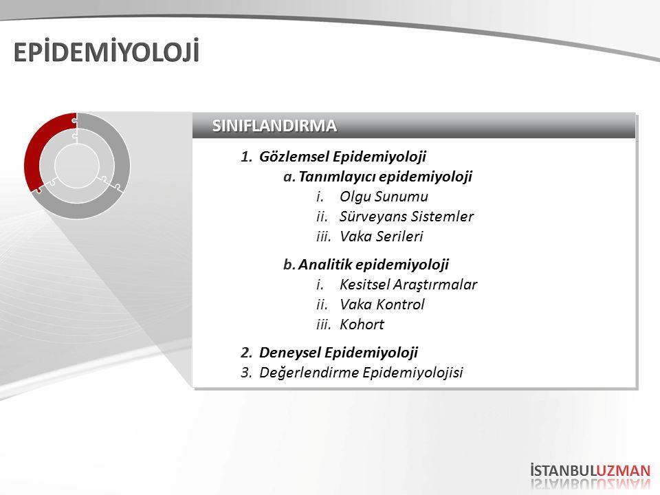 SINIFLANDIRMASINIFLANDIRMA 1.Gözlemsel Epidemiyoloji a.Tanımlayıcı epidemiyoloji i.Olgu Sunumu ii.Sürveyans Sistemler iii.Vaka Serileri b.Analitik epi