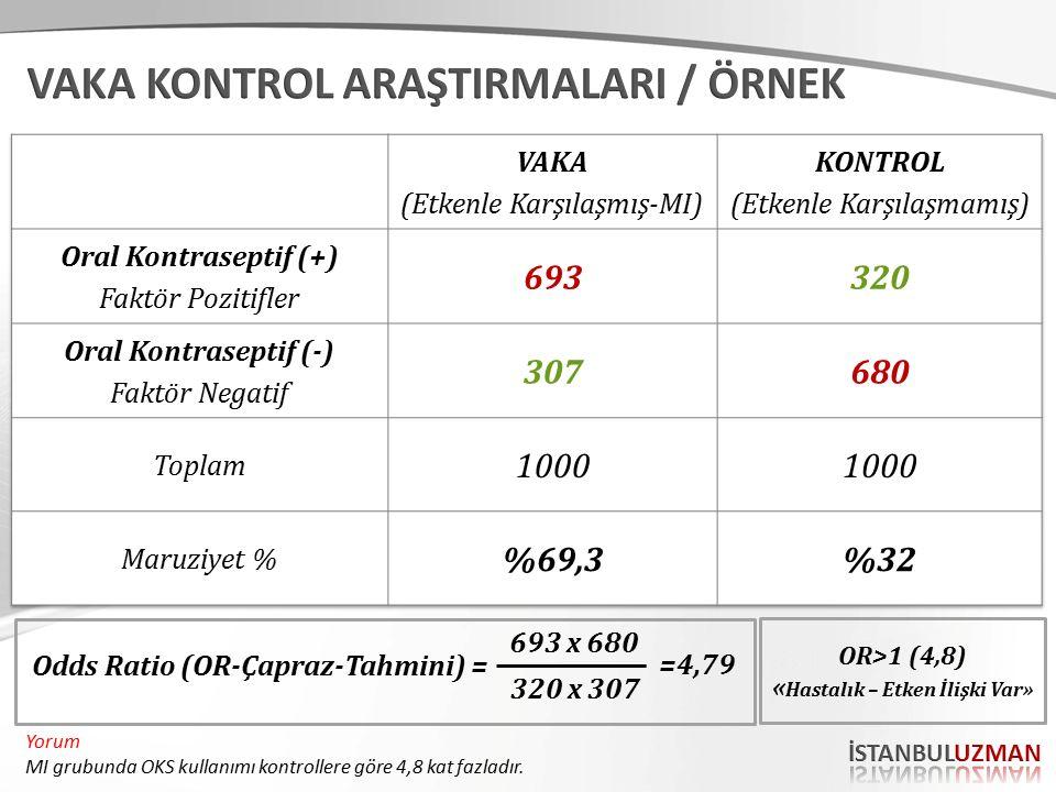 Odds Ratio (OR-Çapraz-Tahmini) = 693 x 680 320 x 307 OR>1 (4,8) « Hastalık – Etken İlişki Var» =4,79 Yorum MI grubunda OKS kullanımı kontrollere göre