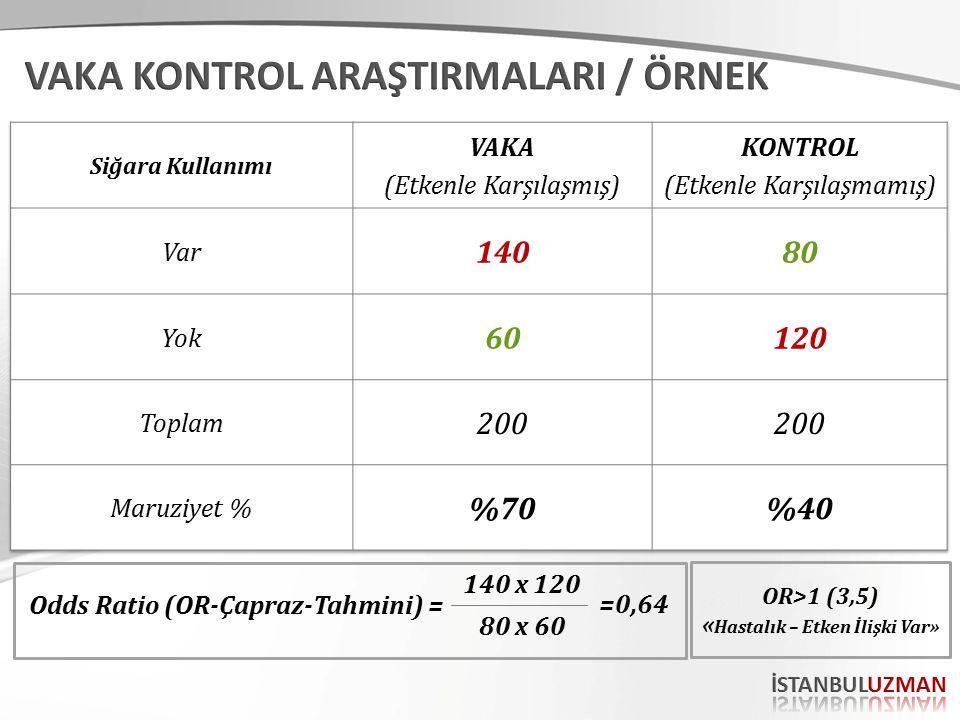 Odds Ratio (OR-Çapraz-Tahmini) = 140 x 120 80 x 60 OR>1 (3,5) « Hastalık – Etken İlişki Var» =0,64