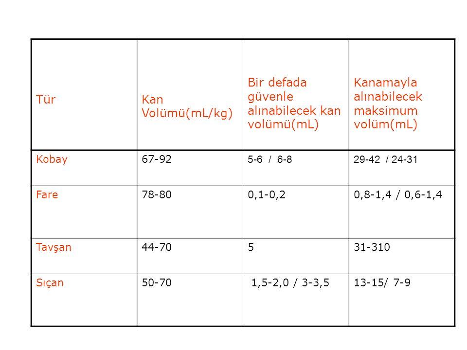 TürKan Volümü(mL/kg) Bir defada güvenle alınabilecek kan volümü(mL) Kanamayla alınabilecek maksimum volüm(mL) Kobay67-92 5-6 / 6-829-42 / 24-31 Fare78-800,1-0,20,8-1,4 / 0,6-1,4 Tavşan44-70531-310 Sıçan50-70 1,5-2,0 / 3-3,513-15/ 7-9