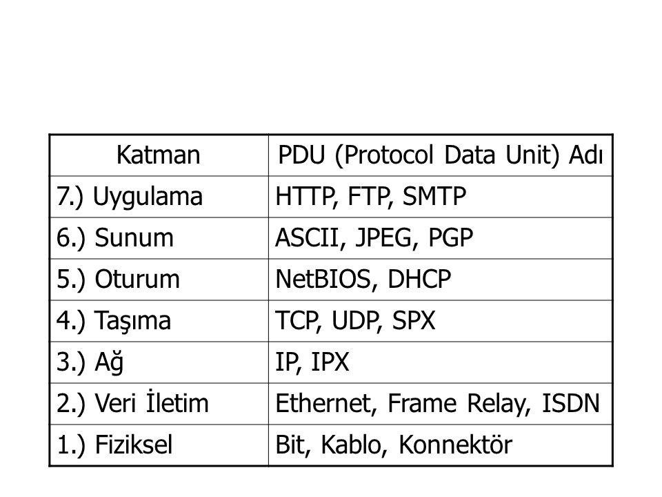 KatmanPDU (Protocol Data Unit) Adı 7.) UygulamaHTTP, FTP, SMTP 6.) SunumASCII, JPEG, PGP 5.) OturumNetBIOS, DHCP 4.) TaşımaTCP, UDP, SPX 3.) AğIP, IPX