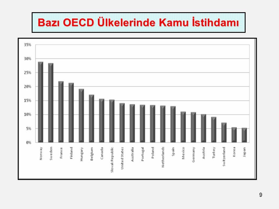 9 Bazı OECD Ülkelerinde Kamu İstihdamı