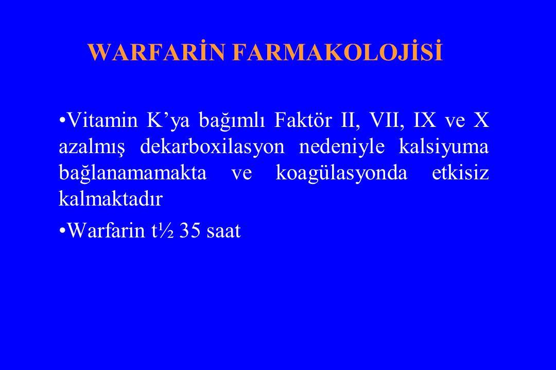 WARFARİN FARMAKOLOJİSİ Vitamin K'ya bağımlı Faktör II, VII, IX ve X azalmış dekarboxilasyon nedeniyle kalsiyuma bağlanamamakta ve koagülasyonda etkisi
