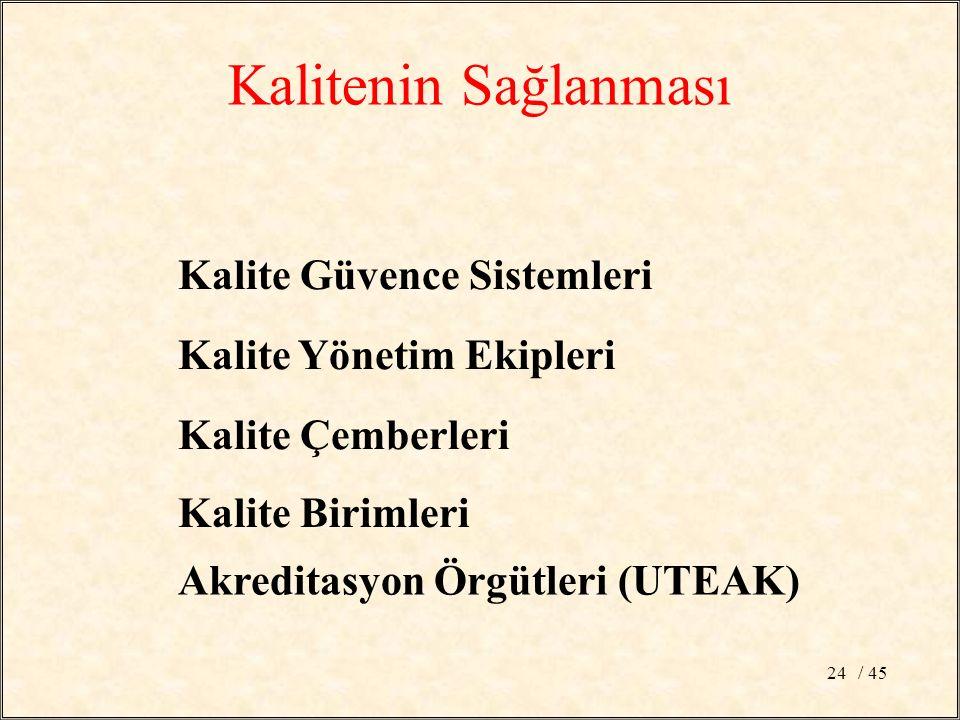 / 4524 Kalite Güvence Sistemleri Kalite Yönetim Ekipleri Kalite Çemberleri Kalitenin Sağlanması Kalite Birimleri Akreditasyon Örgütleri (UTEAK)