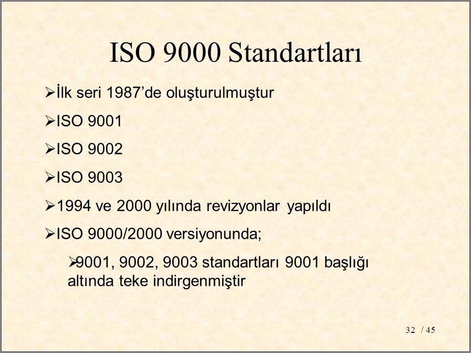 / 4532  İlk seri 1987'de oluşturulmuştur  ISO 9001  ISO 9002  ISO 9003  1994 ve 2000 yılında revizyonlar yapıldı  ISO 9000/2000 versiyonunda;  9001, 9002, 9003 standartları 9001 başlığı altında teke indirgenmiştir ISO 9000 Standartları