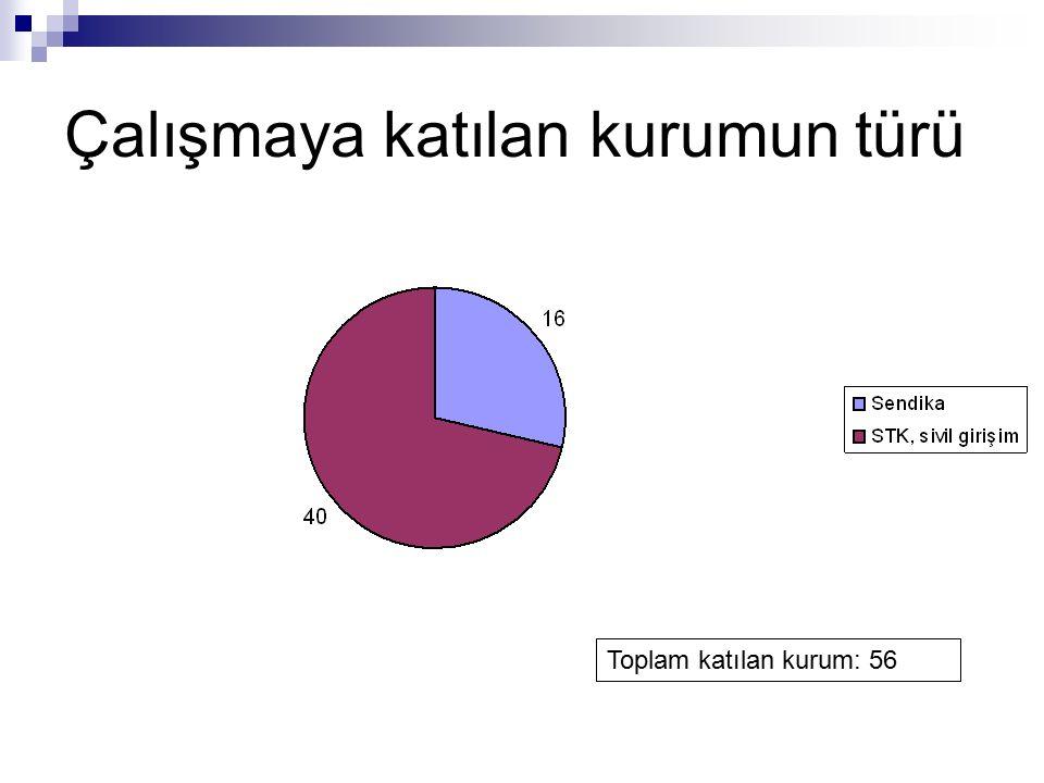 Çalışmaya katılan kurumun türü Toplam katılan kurum: 56