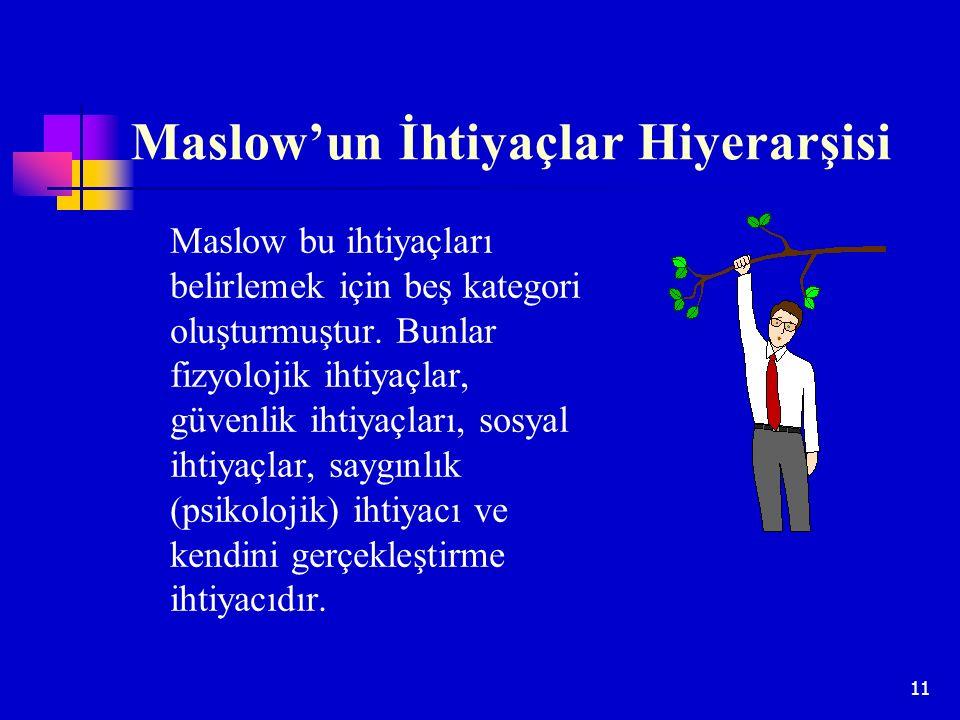 11 Maslow'un İhtiyaçlar Hiyerarşisi Maslow bu ihtiyaçları belirlemek için beş kategori oluşturmuştur. Bunlar fizyolojik ihtiyaçlar, güvenlik ihtiyaçla