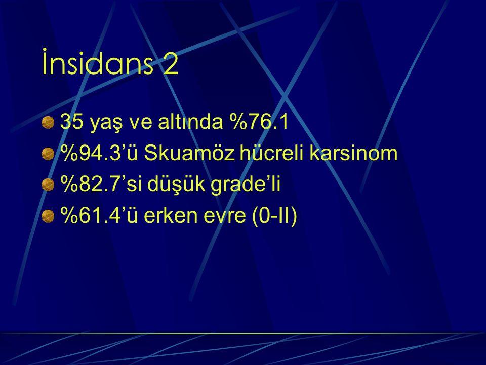 İnsidans 2 35 yaş ve altında %76.1 %94.3'ü Skuamöz hücreli karsinom %82.7'si düşük grade'li %61.4'ü erken evre (0-II)