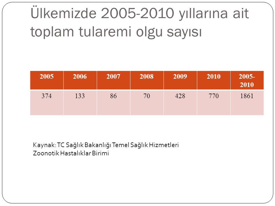 Ülkemizde 2005-2010 yıllarına ait toplam tularemi olgu sayısı 2005200620072008200920102005- 2010 37413386704287701861 Kaynak: TC Sağlık Bakanlığı Temel Sağlık Hizmetleri Zoonotik Hastalıklar Birimi