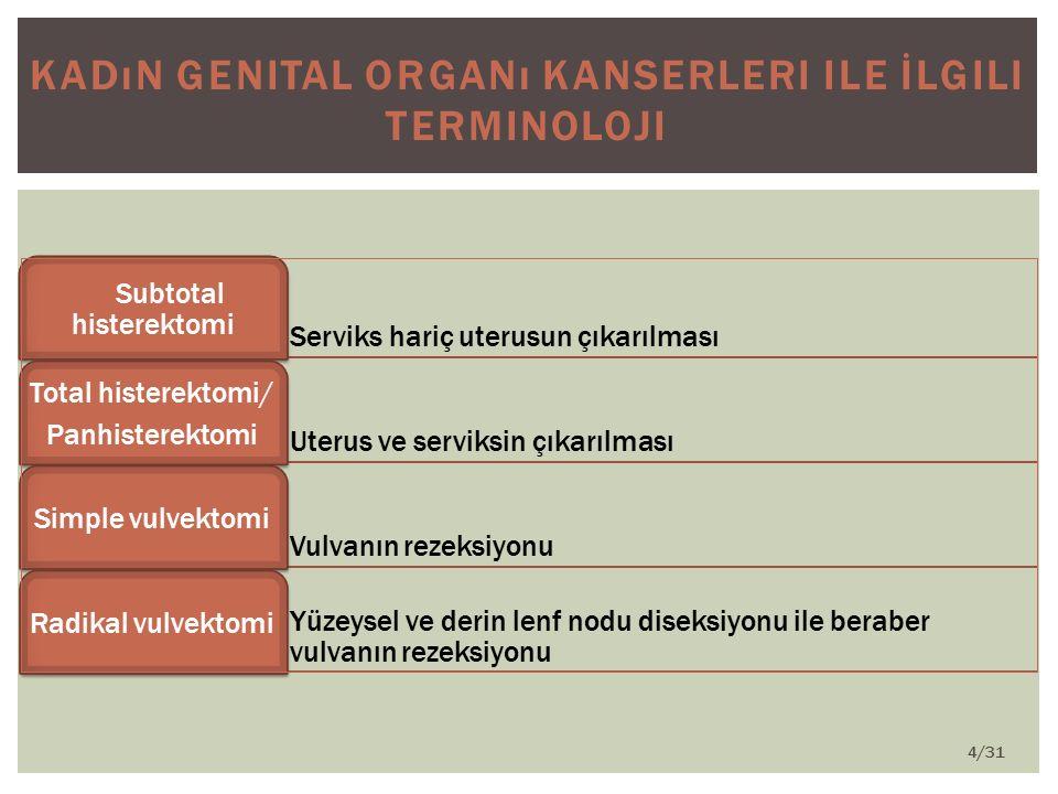 Tuba uterina ve overlerin çıkarılması Salfingo-oforektomi Panhisterektomi, kısmı vajinektomi ve pelvik lenf nodu diseksionu Wertheim's operasyonu Lenf nodlarının eksizyonu Lenfadenektomi Radyasyon kaynağının vucut boşluğuna (uterus gibi) yerleştirilmesi İnternal radyasyon Radyasyon kaynağının vücut dışında bulunması Eksternal radyasyon Wertheim's operasyonu, total vajinektomi, uriner sistemin diversionu ile mesanenin çıkarılması ve kolostomi ile kalın barsakların rezeksiyonu Ekzentrasyon operasyonu Barsaklar rezeke edilmeksizin yapılan ekzentrasyon operasyonu Anterior ekzantrasyon Mesane çıkarılmaksızın ekzantrasyon operasyonu Posterior ekzantrasyon 5/31