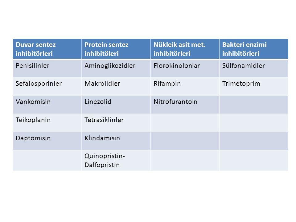 Duvar Sentez İnhibitörleri Beta-laktamlar (penisilin, sefalosporin) – Hücre duvarındaki penisilin bağlayıcı proteine bağlanır – Otolitik enzimlerle peptidoglikan bölgeyi delerek hücre lizisine yol açar (Bakterisid) – Penisilin bağlayıcı proteinlerdeki değişim sonucu rezistans gelişir – Örn: MRSA, MRSP