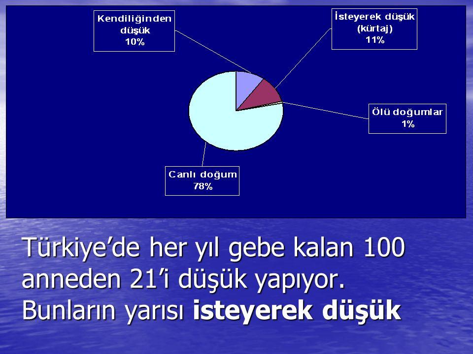 Türkiye'de her yıl gebe kalan 100 anneden 21'i düşük yapıyor. Bunların yarısı isteyerek düşük